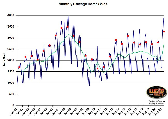 Monthly Chicago home sales
